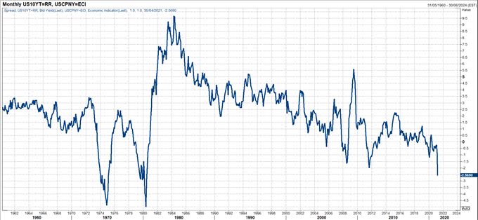 Muted Reaction to US CPI Puts Further Bearish Pressure on USD/CNH