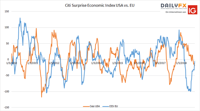 CESI USA vs.CESI EU