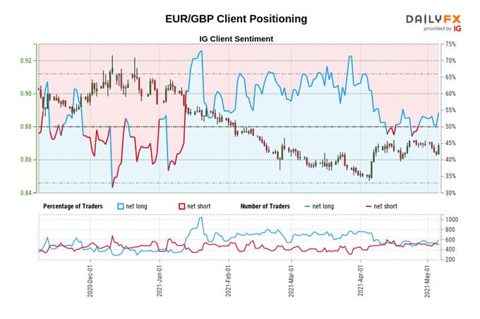 Analisi tecnica dell'euro: il rally potrebbe avere un'altra gamba - Livelli per EUR / GBP, EUR / JPY, EUR / USD