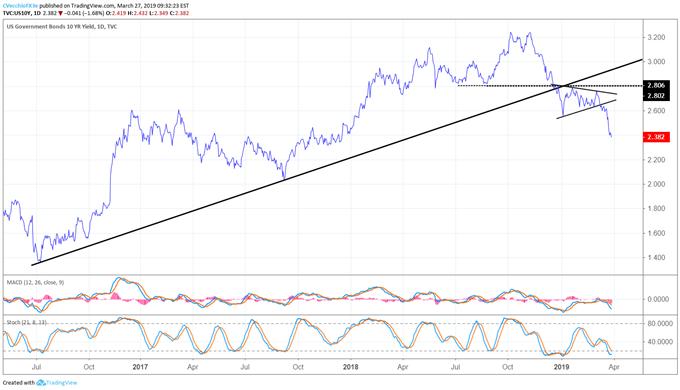 us treasury 10-year yield, ust 10-year yield, us yields, yield curve