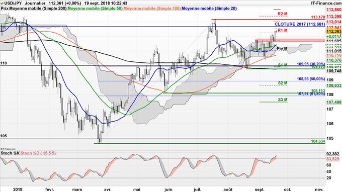 Stratégie vendeuse sur l'USD/JPY à l'approche des 113.