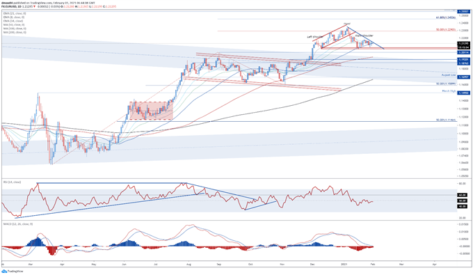 Euro Outlook: EUR/USD Consolidating with GDP, Inflation Data on Tap