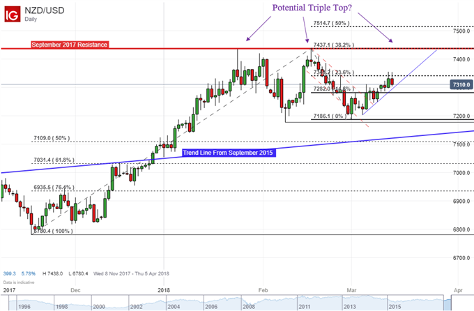 New Zealand Dollar Unable to Fall Below Support After Soft GDP