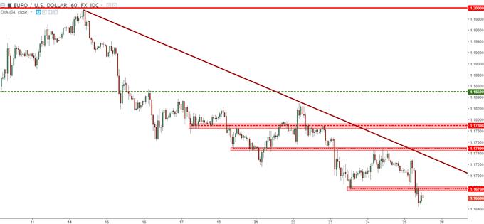 eur/usd hourly chart