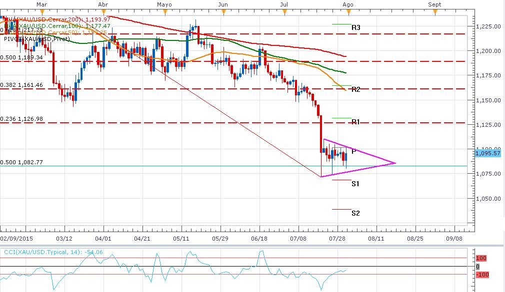 El oro cumple 9 días en un triángulo – Altas expectativas de Breakout