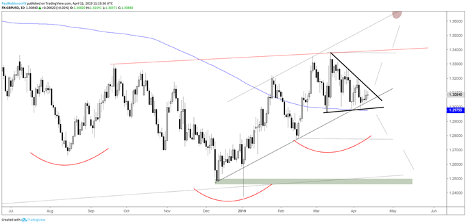 GBPUSD daily chart, wedge nearing breakout