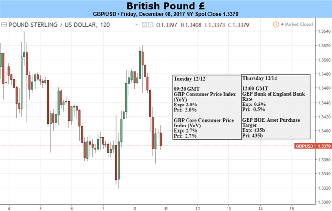 GBP Set to Rally as Preliminary Brexit Shackle is Removed
