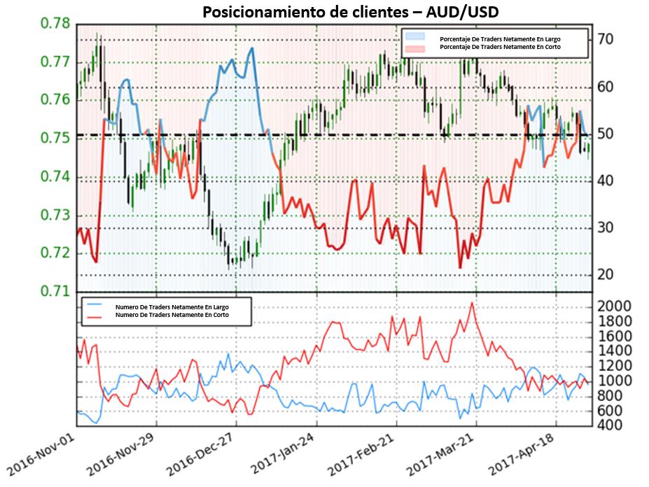 Perspectiva para el Dólar Australiano mixta en cambio importante de sentimiento