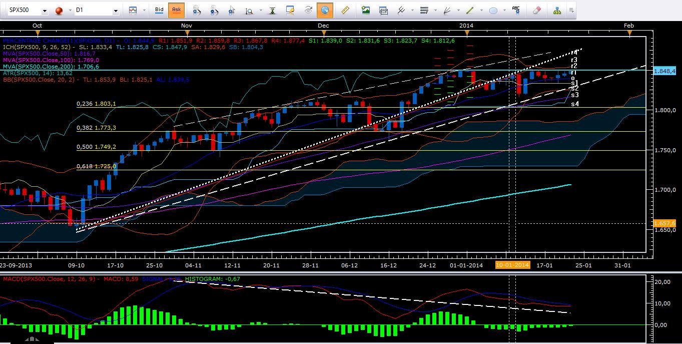 El Mercado se Enfoca en Reunión de la Fed.