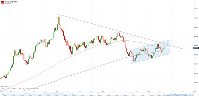 USD-CAD Wochenkerzen
