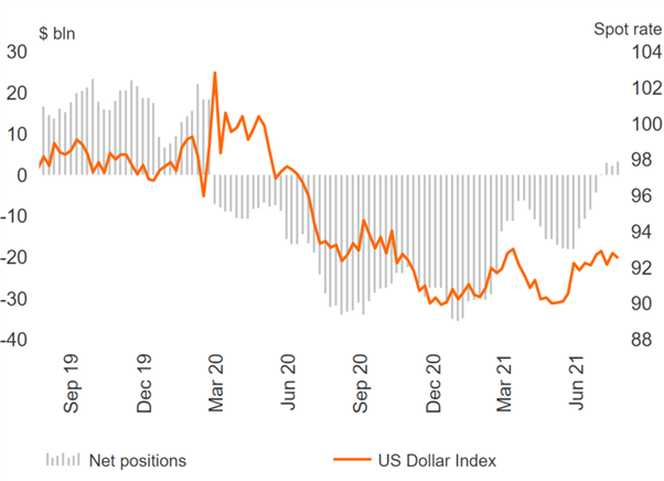 AUD/USD & NZD/USD Sentiment Deteriorates, USD Bulls Return – COT Report