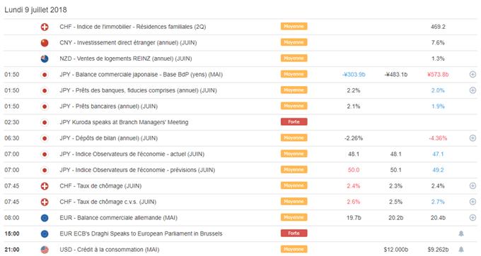 Briefing de la semaine - Revue technique des marchés