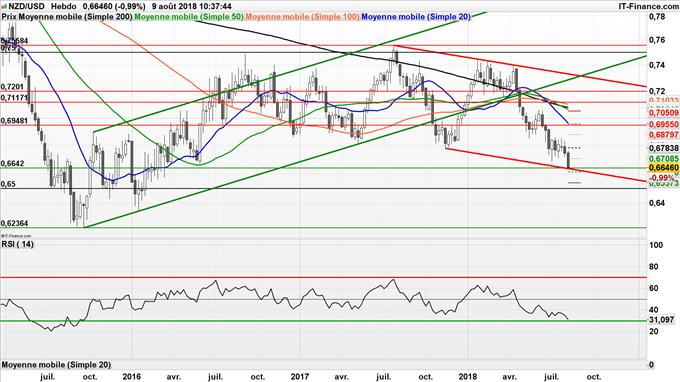 Analyse de long terme du NZD/USD