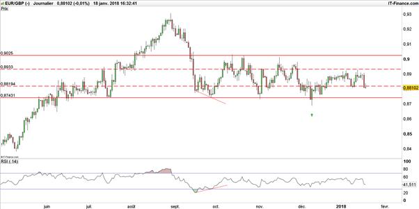 EUR/GBP : la livre sterling devra confirmer face à un euro revigoré
