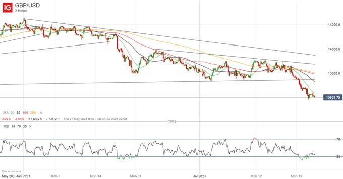 GBP/USD Still Sliding, PSNB in Focus