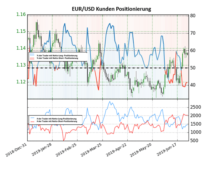 EURUSD IG Sentiment