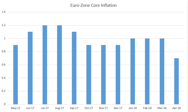 Euro-zone Core Inflation