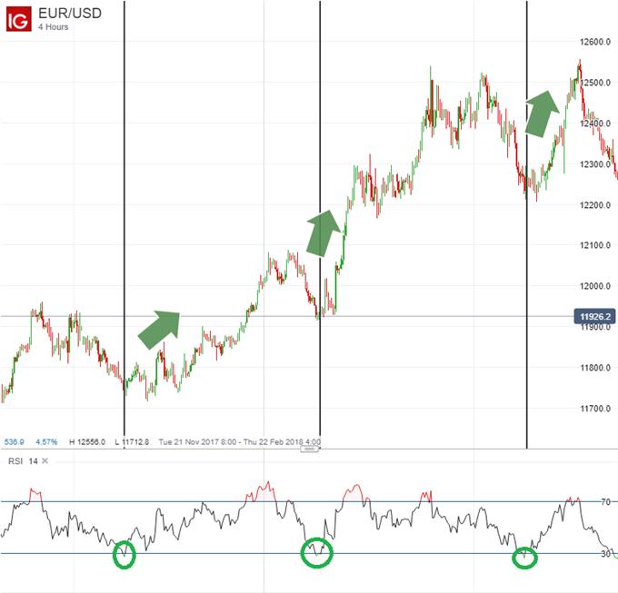 Illustration d'une stratégie de trading Forex