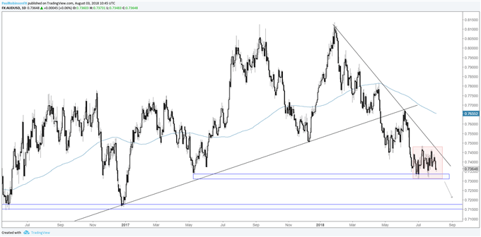 AUD/USD daily chart, 7310 important