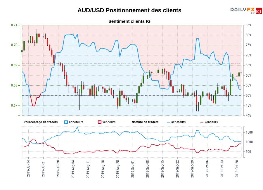AUD/USD SENTIMENT CLIENT IG : Les traders sont la vente AUD/USD pour la première fois depuis juil. 19, 2019 quand AUD/USD se négocié à 0,70.
