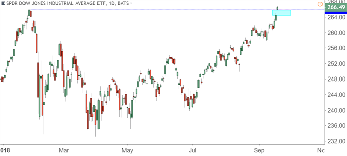 Dow Jones via 'DIA' ETF Daily Price Chart