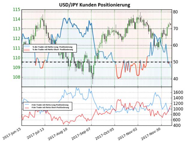Netto- Short- Positionen bildet bullisches Trading Bias für das Währungspaar USD/JPY
