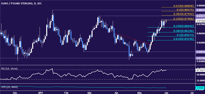 EUR/GBP Technical Analysis: Euro Rally Stalls - Now What?