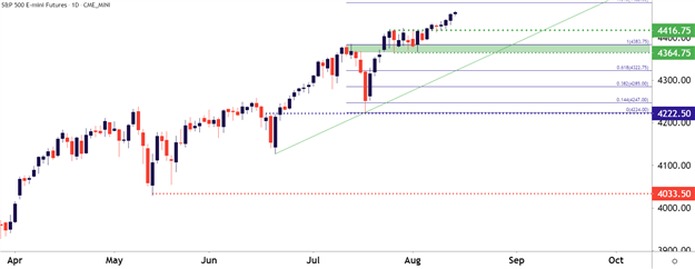 S&P 500 khung D1