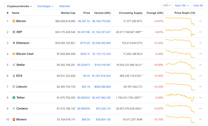 Bitcoin, Ethereum, Ripple Prices Continue to Collapse