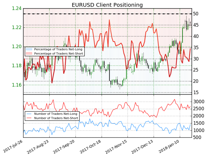 Euro Sentiment Now Reflects a Mixed Trading Bias