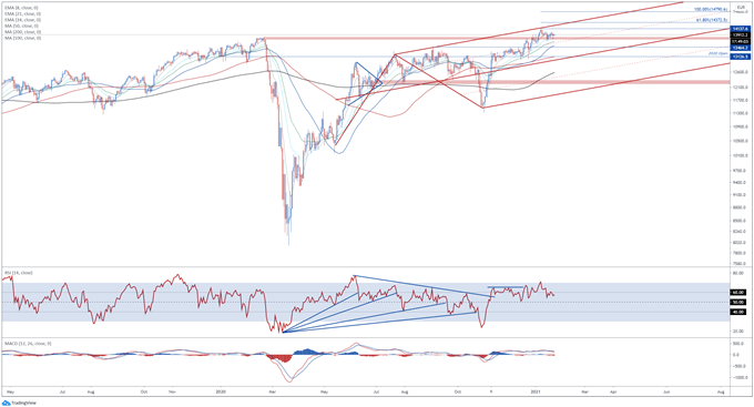 DAX 30 Outlook: Eyeing Yearly High with Business Climate Data in Focus