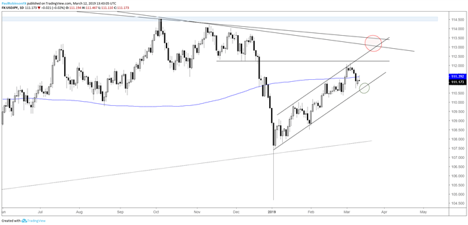 USDJPY daily chart, watch channel support