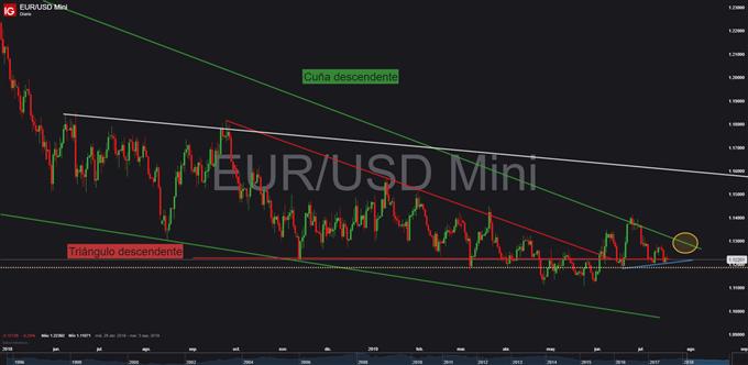 Gráfico diario EUR/USD - 18/07/2019