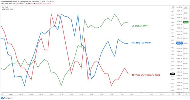 10 year yield vs US Dollar chart