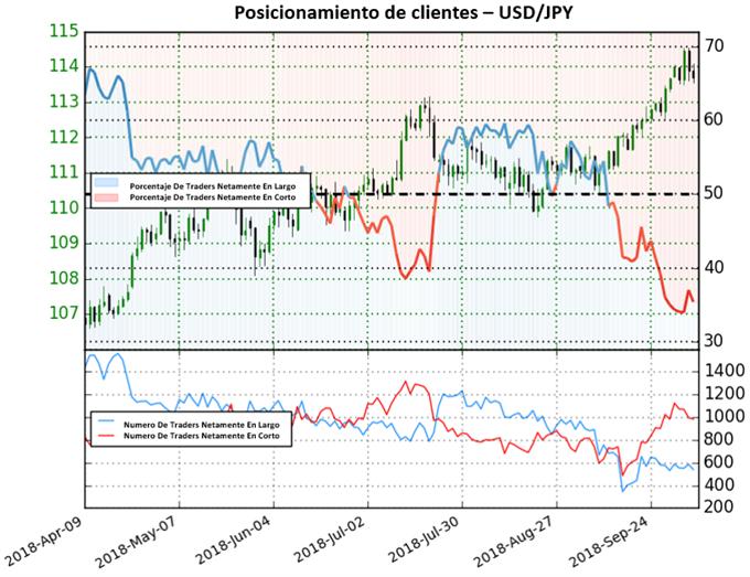 USD/JPY debería continuar al alza pese a mercado mixto