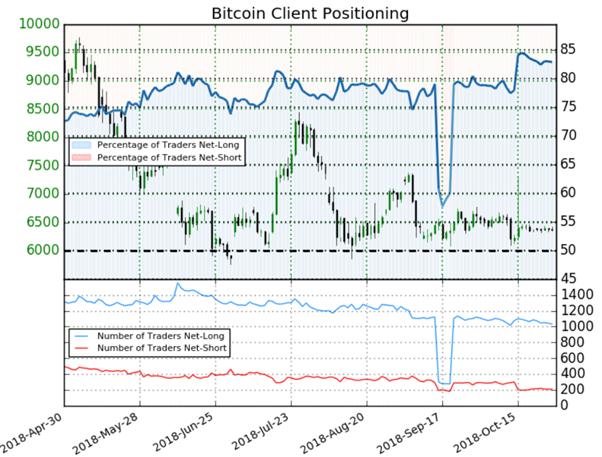 Bitcoin : malgré une majorité de traders acheteurs, le signal du Sentiment est haussier