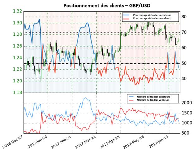 Le sentiment des traders montre des possibilités de baisse sur le GBP/USD