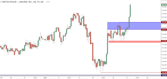 GBP/JPY Four-Hour: Prior Short-Term Resistance as Potential New Support