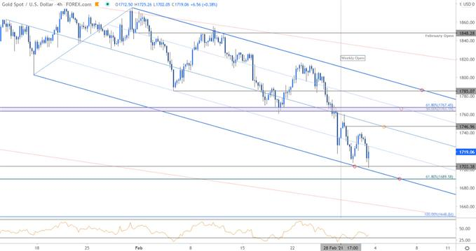 Gold Price Chart - XAU/USD 240min - GLD Trade Outlook - GC Technical Forecast
