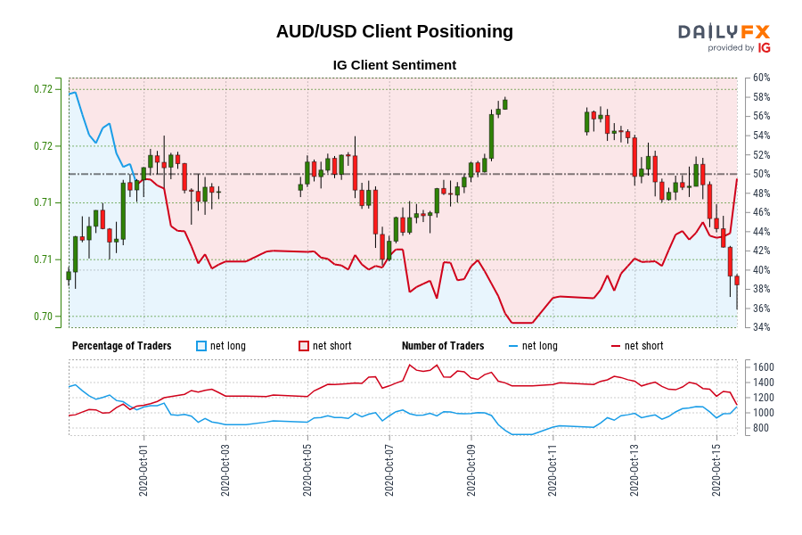Photo of Our data shows traders are now net long AUD / USD for the first time since October 1, 2020, when AUD / USD traded near 0.72.