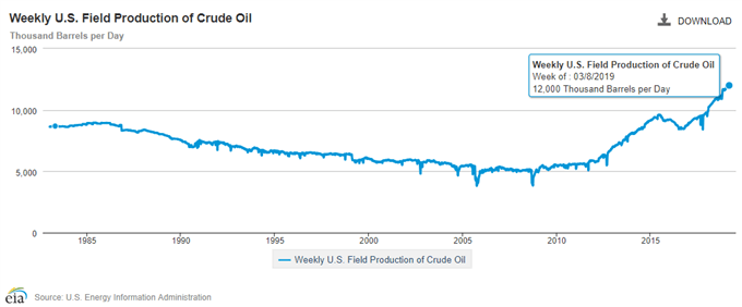 Image of EIA weekly field production of crude oil