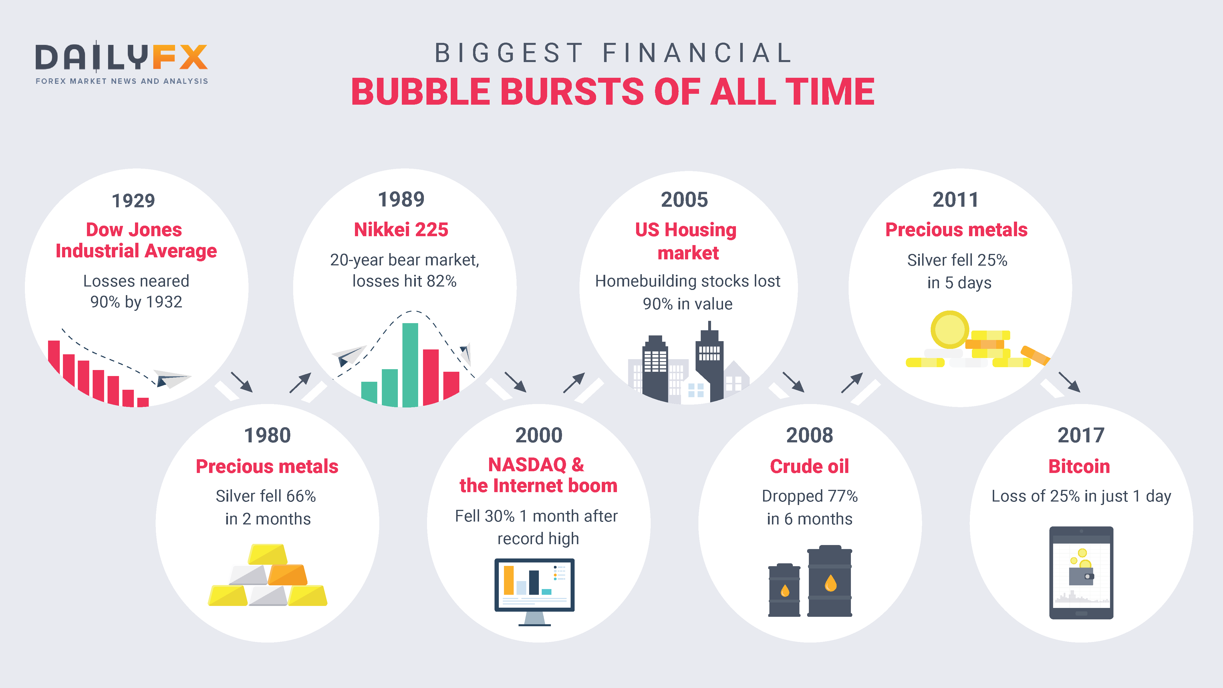 How Big Is Bubble Big Enough To Crash >> A Brief History Of Major Financial Bubbles Crises And Flash Crashes
