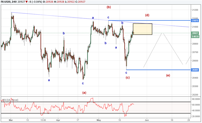Dow Jones Industrial Average Consolidates in a Holding Pattern