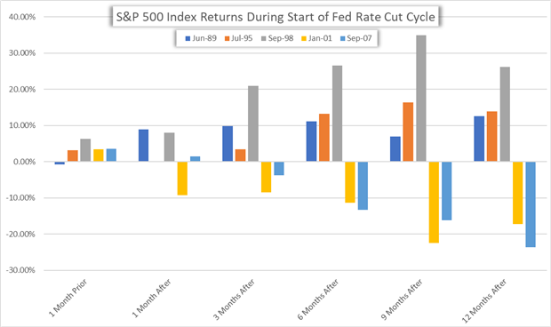 Chart of S&P 500 Index Returns During Fed Rate Cut Cycle Start