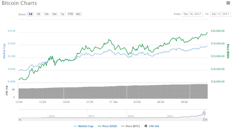 Bitcoin Knackt 20000 Dollar Marke