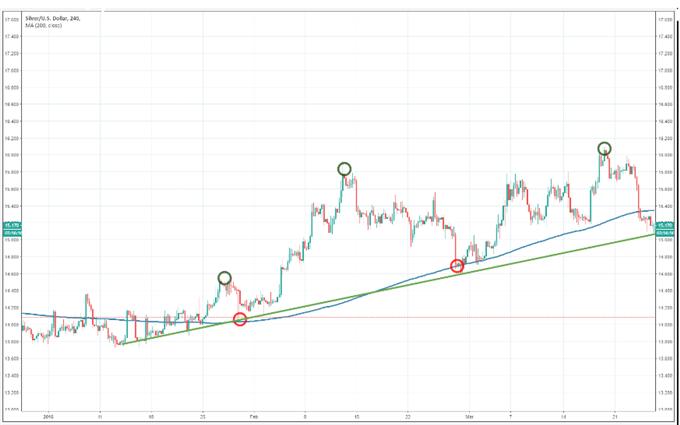 Silber handeln: Die Top-Trading-Strategien für Silber