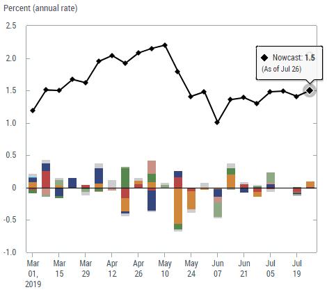 Forex Economic Calendar Week Ahead Us