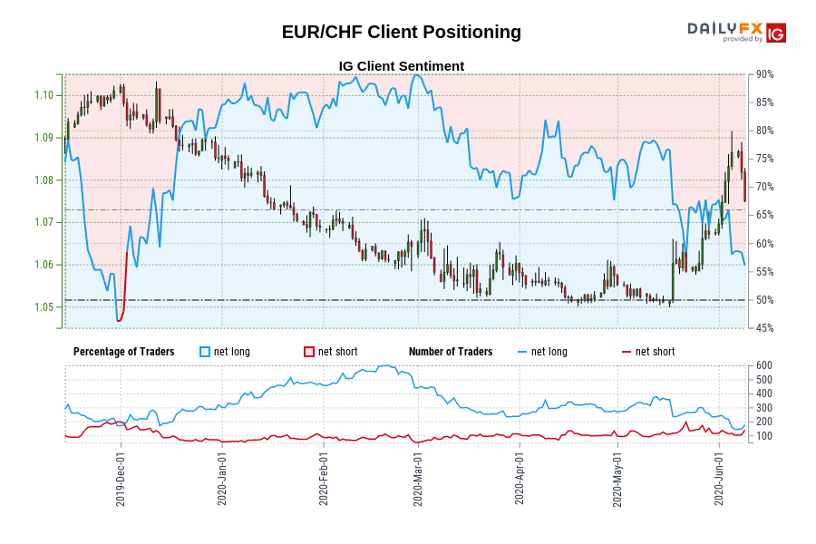 EUR/CHF IG Client Sentiment: Our data shows traders are now net-short EUR/CHF for the first time since Dec 02, 2019 when EUR/CHF traded near 1.10.