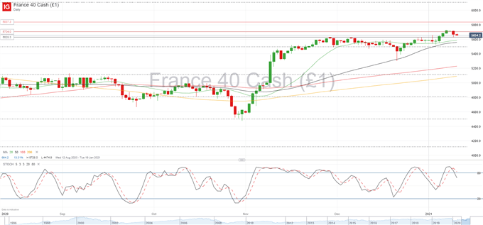 Technical Forecast - CAC 40, IBEX 35 Levels to Watch