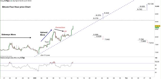Bitcoin four hour price chart 14-01-20